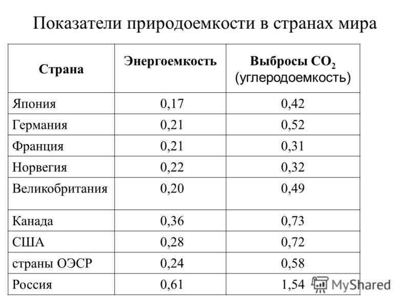 Показатели природоемкости в странах мира Страна ЭнергоемкостьВыбросы CO 2 (углеродоемкость) Япония 0,170,42 Германия 0,210,52 Франция 0,210,31 Норвегия 0,220,32 Великобритания 0,200,49 Канада 0,360,73 США 0,280,72 страны ОЭСР 0,240,58 Россия 0,611,54