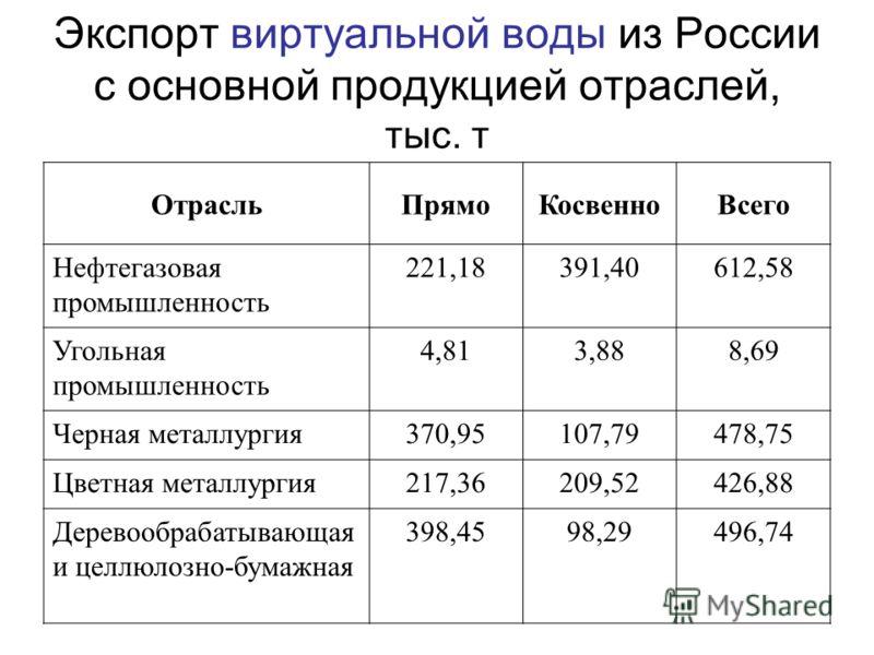 Экспорт виртуальной воды из России с основной продукцией отраслей, тыс. т ОтрасльПрямоКосвенноВсего Нефтегазовая промышленность 221,18391,40612,58 Угольная промышленность 4,813,888,69 Черная металлургия370,95107,79478,75 Цветная металлургия217,36209,
