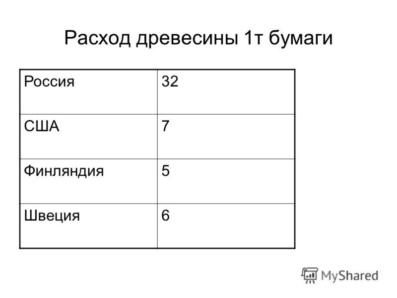 Расход древесины 1т бумаги Россия32 США7 Финляндия5 Швеция6