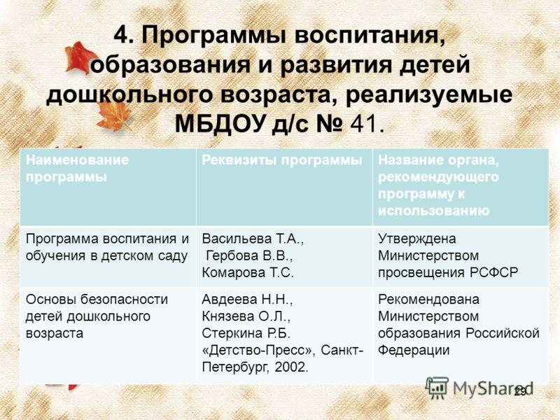 4. Программы воспитания, образования и развития детей дошкольного возраста, реализуемые МБДОУ д/с 41. Наименование программы Реквизиты программыНазвание органа, рекомендующего программу к использованию Программа воспитания и обучения в детском саду В