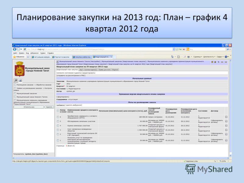 Планирование закупки на 2013 год: План – график 4 квартал 2012 года