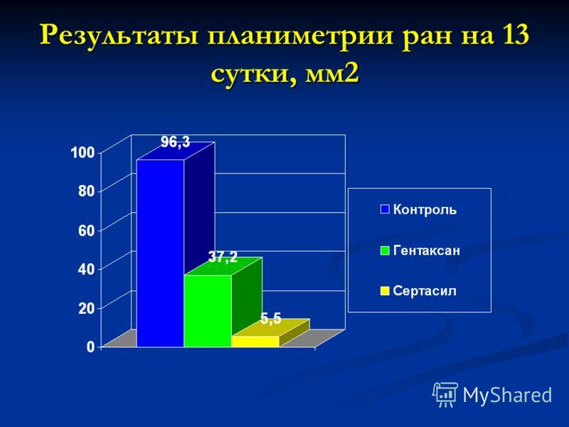 Результаты планиметрии ран на 13 сутки, мм2