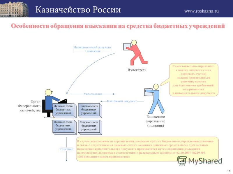16 Особенности обращения взыскания на средства бюджетных учреждений