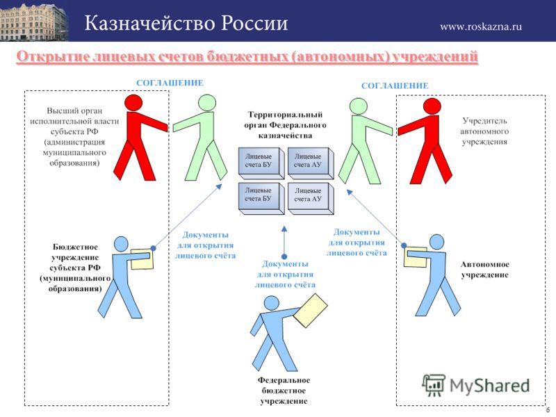 6 Открытие лицевых счетов бюджетных (автономных) учреждений
