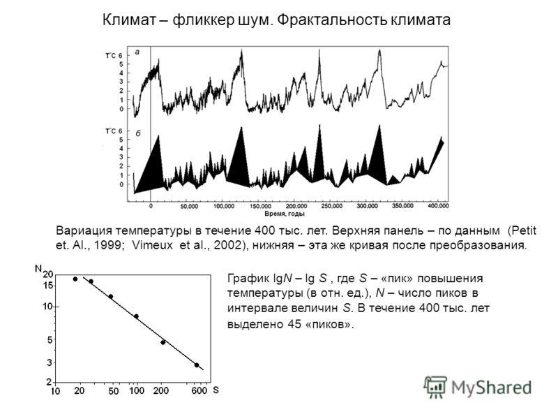 Климат – фликкер шум. Фрактальность климата Вариация температуры в течение 400 тыс. лет. Верхняя панель – по данным (Petit et. Al., 1999; Vimeux et al., 2002), нижняя – эта же кривая после преобразования. График lgN – lg S, где S – «пик» повышения те
