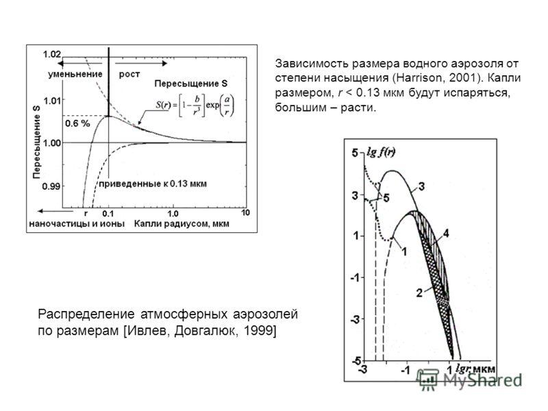 Зависимость размера водного аэрозоля от степени насыщения (Harrison, 2001). Капли размером, r < 0.13 мкм будут испаряться, большим – расти. Распределение атмосферных аэрозолей по размерам [Ивлев, Довгалюк, 1999]