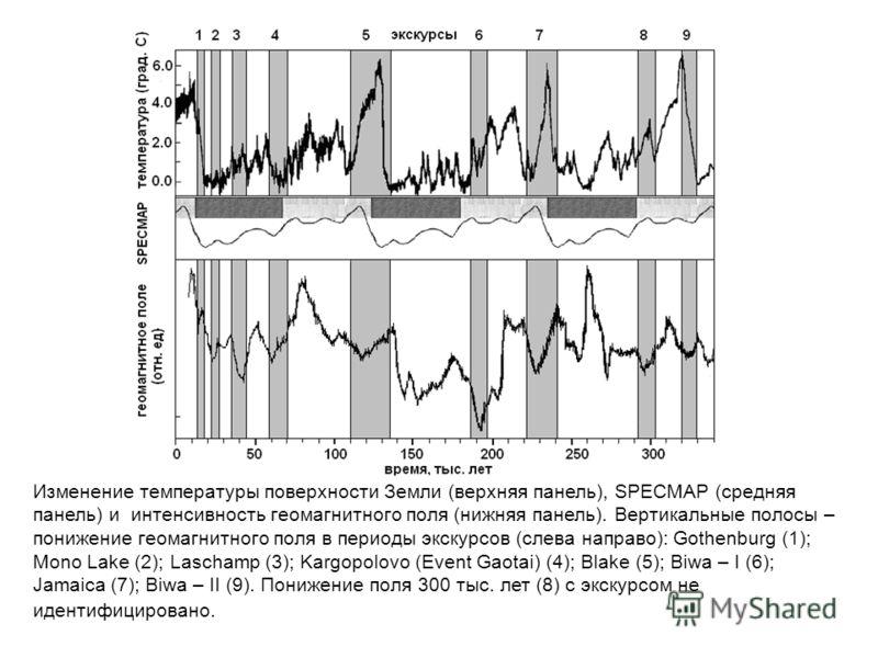 Изменение температуры поверхности Земли (верхняя панель), SPECMAP (средняя панель) и интенсивность геомагнитного поля (нижняя панель). Вертикальные полосы – понижение геомагнитного поля в периоды экскурсов (слева направо): Gothenburg (1); Mono Lake (