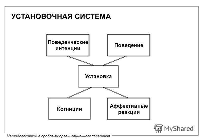 Методологические проблемы организационного поведения УСТАНОВОЧНАЯ СИСТЕМА Поведенческие интенции Поведение Установка Когниции Аффективные реакции
