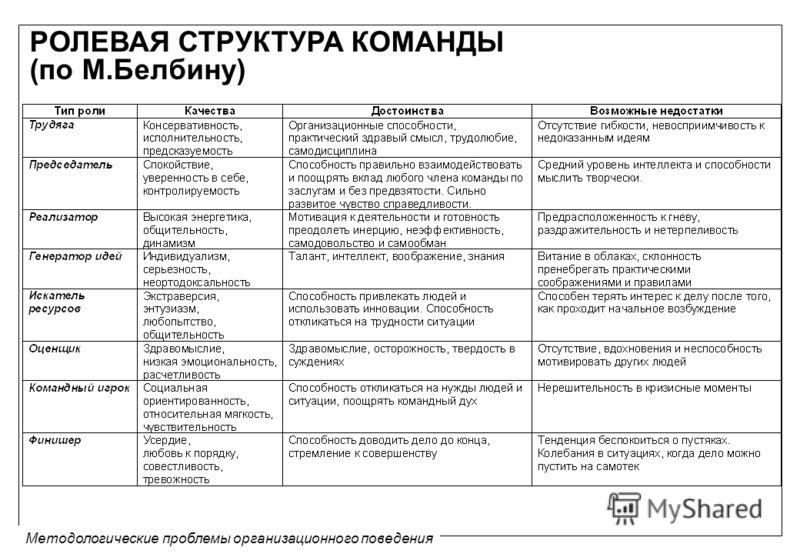 Методологические проблемы организационного поведения РОЛЕВАЯ СТРУКТУРА КОМАНДЫ (по М.Белбину)