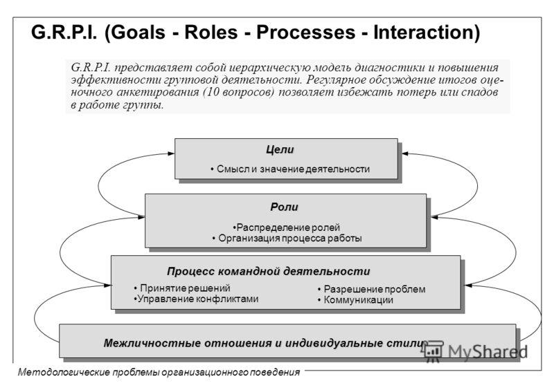 Методологические проблемы организационного поведения G.R.P.I. (Goals - Roles - Processes - Interaction) G.R.P.I. представляет собой иерархическую модель диагностики и повышения эффективности групповой деятельности. Регулярное обсуждение итогов оце- н