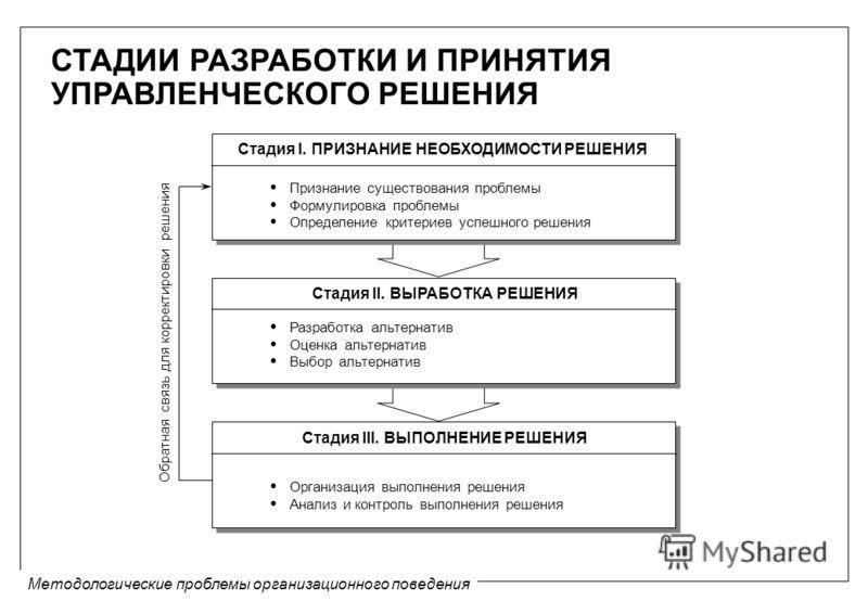 Методологические проблемы организационного поведения Стадия I. ПРИЗНАНИЕ НЕОБХОДИМОСТИ РЕШЕНИЯ Стадия II. ВЫРАБОТКА РЕШЕНИЯ Стадия III. ВЫПОЛНЕНИЕ РЕШЕНИЯ Признание существования проблемы Формулировка проблемы Определение критериев успешного решения
