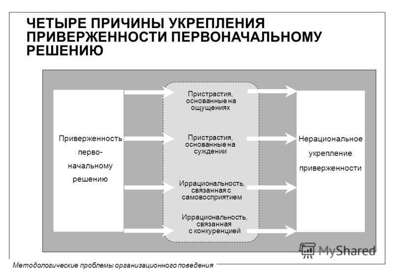 Методологические проблемы организационного поведения ЧЕТЫРЕ ПРИЧИНЫ УКРЕПЛЕНИЯ ПРИВЕРЖЕННОСТИ ПЕРВОНАЧАЛЬНОМУ РЕШЕНИЮ Приверженность перво- начальному решению Пристрастия, основанные на ощущениях Пристрастия, основанные на суждении Иррациональность,