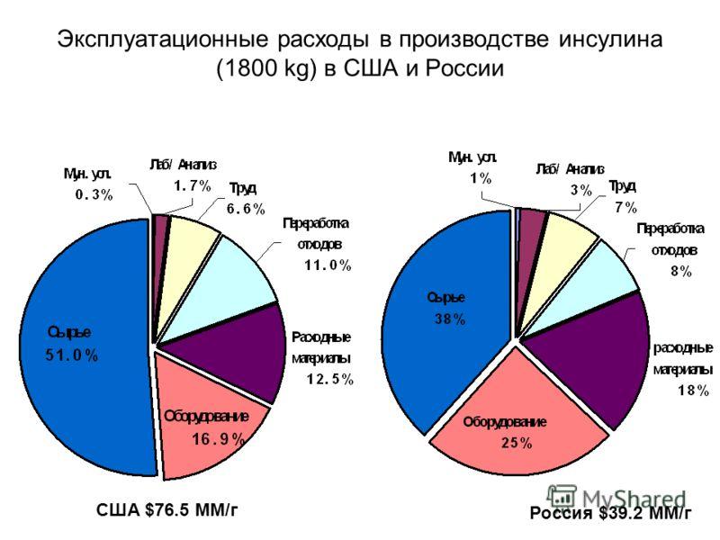 Эксплуатационные расходы в производстве инсулина (1800 kg) в США и России Россия $39.2 MМ/г США $76.5 МM/г