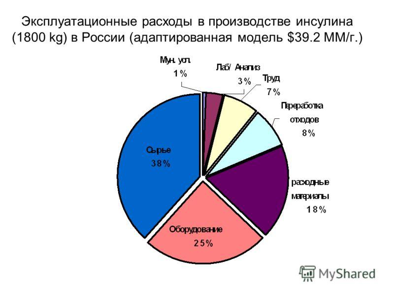 Эксплуатационные расходы в производстве инсулина (1800 kg) в России (адаптированная модель $39.2 MМ/г.)