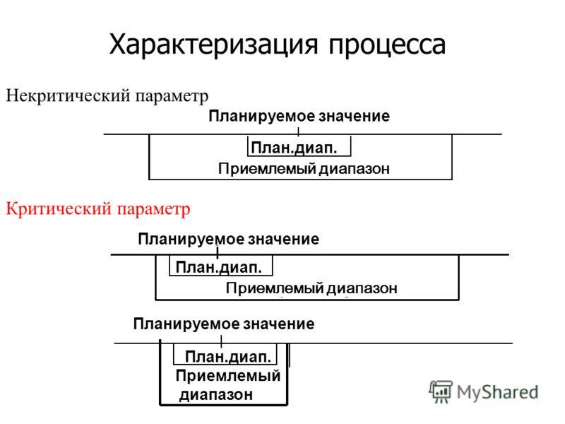 Характеризация процесса Некритический параметр Критический параметр Приемлемый диапазон Планируемое значение Приемлемый диапазон План.диап.