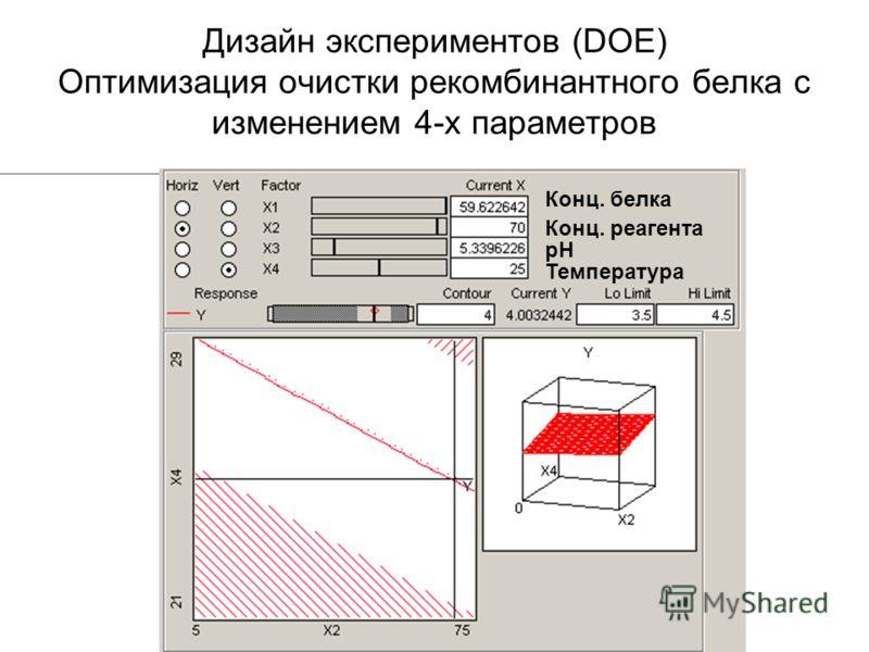 Дизайн экспериментов (DOE) Оптимизация очистки рекомбинантного белка с изменением 4-х параметров рН Конц. белка Температура Конц. реагента