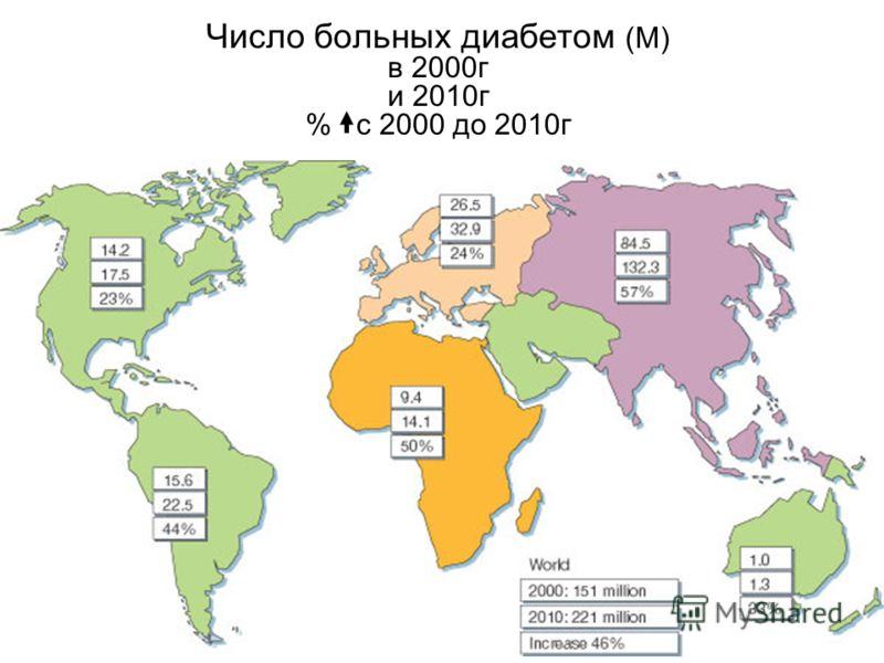 Число больных диабетом (М) в 2000г и 2010г % с 2000 до 2010г