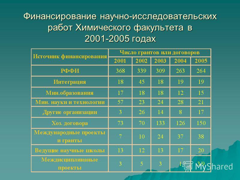 Финансирование научно-исследовательских работ Химического факультета в 2001-2005 годах