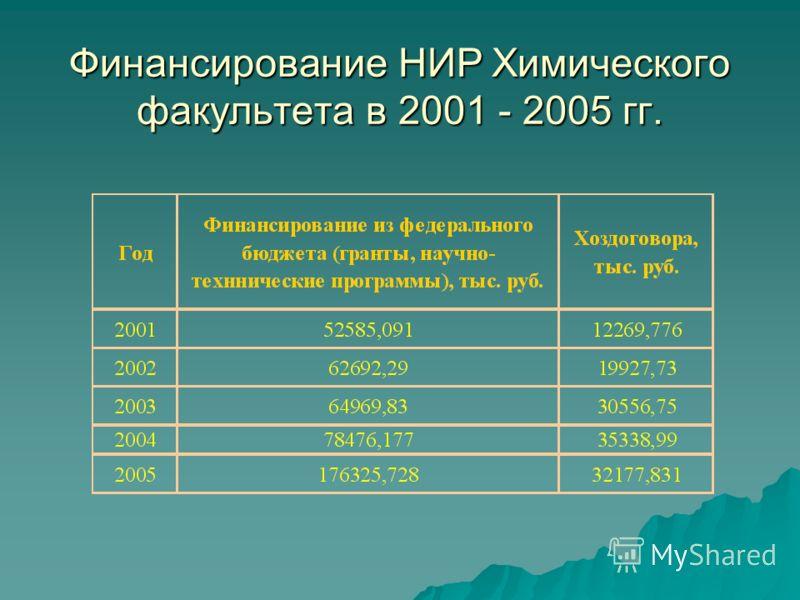 Финансирование НИР Химического факультета в 2001 - 2005 гг.