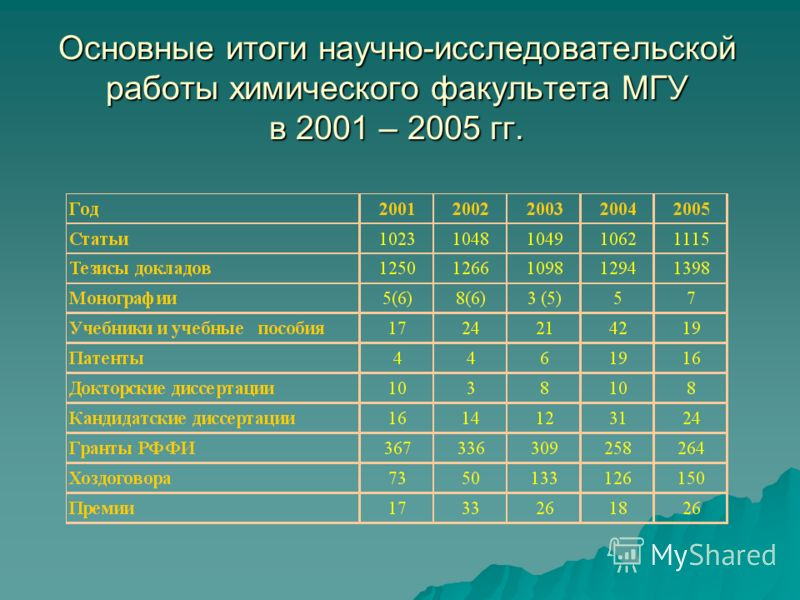 Основные итоги научно-исследовательской работы химического факультета МГУ в 2001 – 2005 гг.