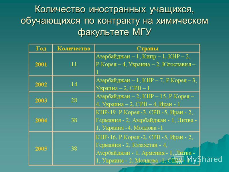 Количество иностранных учащихся, обучающихся по контракту на химическом факультете МГУ