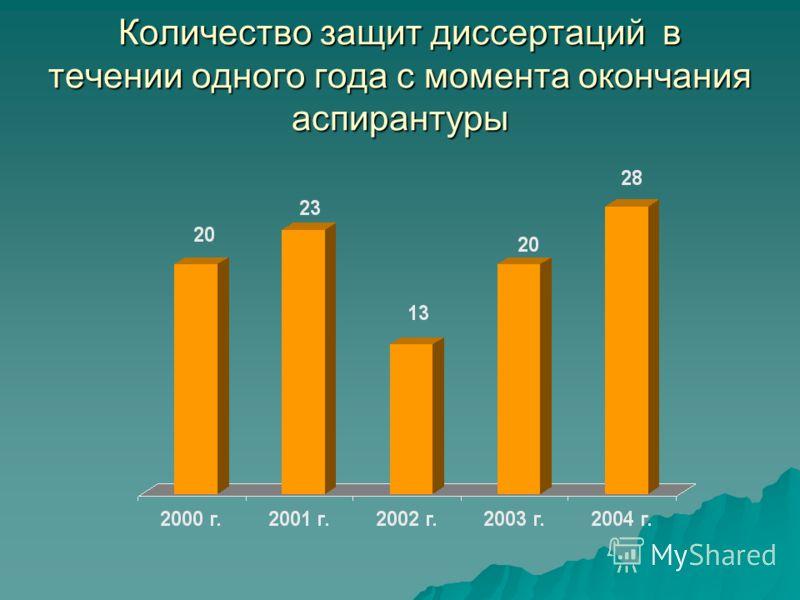 Количество защит диссертаций в течении одного года с момента окончания аспирантуры