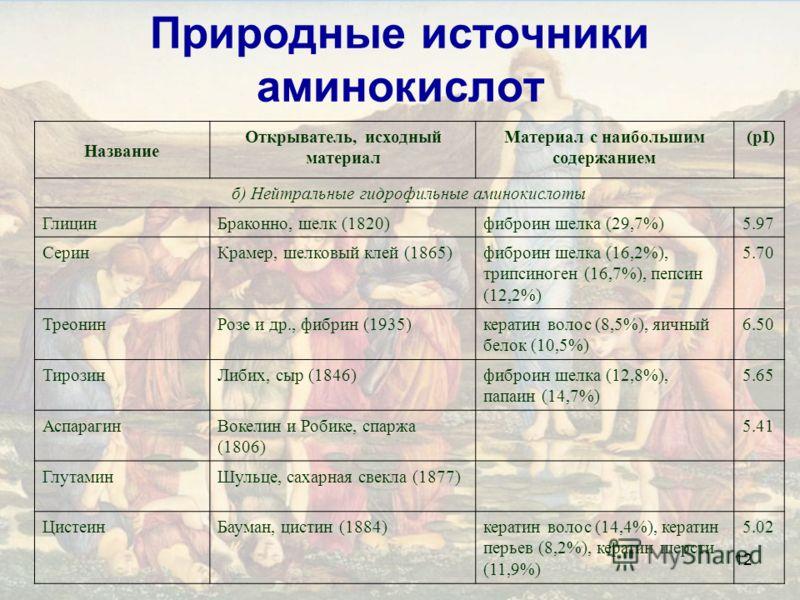 12 Природные источники аминокислот Название Открыватель, исходный материал Материал с наибольшим содержанием (pI) б) Нейтральные гидрофильные аминокислоты ГлицинБраконно, шелк (1820)фиброин шелка (29,7%)5.97 СеринКрамер, шелковый клей (1865)фиброин ш