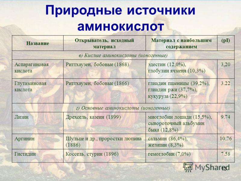 13 Природные источники аминокислот Название Открыватель, исходный материал Материал с наибольшим содержанием (pI) в) Кислые аминокислоты (ионогенные) Аспарагиновая кислота Риттхаузен, бобовые (1868)эдестин (12,0%), глобулин ячменя (10,3%) 3,20 Глутам
