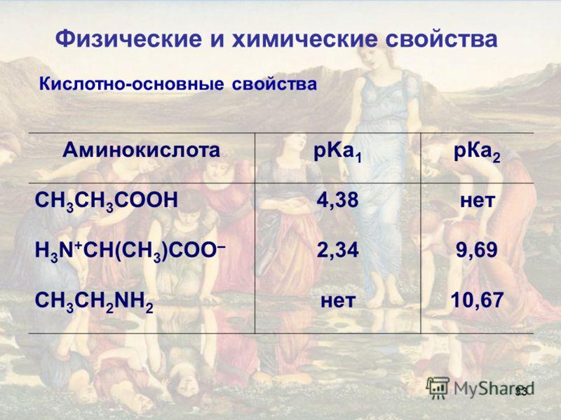 33 Кислотно-основные свойства АминокислотаpKa 1 рКа 2 СН 3 СН 3 СООН4,38нет Н 3 N + СН(СН 3 )СОО – 2,349,69 CH 3 CH 2 NH 2 нет10,67 Физические и химические свойства