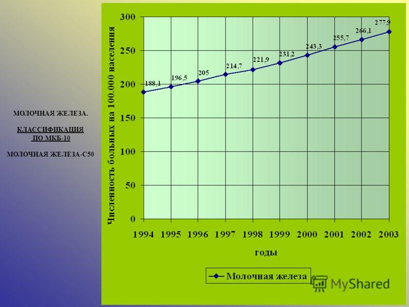 МОЛОЧНАЯ ЖЕЛЕЗА. КЛАССИФИКАЦИЯ ПО МКБ-10 МОЛОЧНАЯ ЖЕЛЕЗА-С50