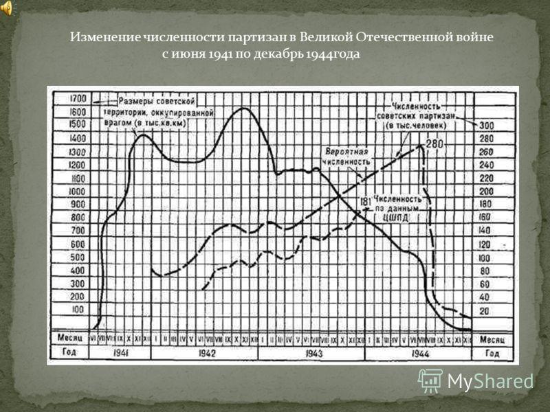 Изменение численности партизан в Великой Отечественной войне с июня 1941 по декабрь 1944года