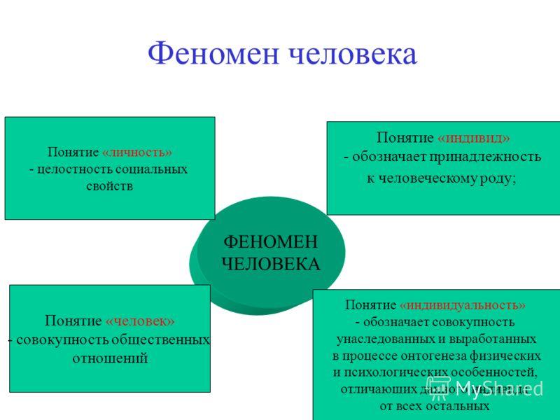 Феномен человека ФЕНОМЕН ЧЕЛОВЕКА Понятие «личность» - целостность социальных свойств Понятие «индивид» - обозначает принадлежность к человеческому роду; Понятие «человек» - совокупность общественных отношений Понятие «индивидуальность» - обозначает