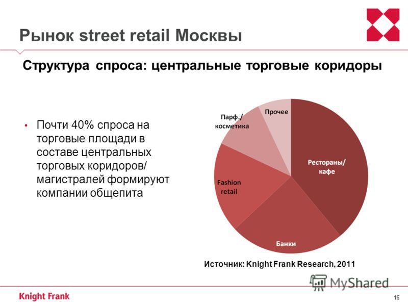 16 Рынок street retail Москвы Почти 40% спроса на торговые площади в составе центральных торговых коридоров/ магистралей формируют компании общепита Структура спроса: центральные торговые коридоры Источник: Knight Frank Research, 2011