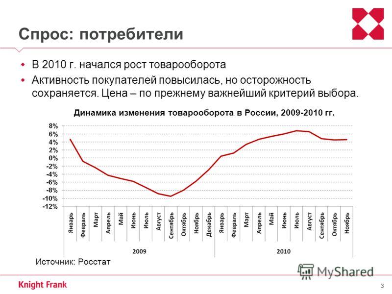 3 Спрос: потребители В 2010 г. начался рост товарооборота Активность покупателей повысилась, но осторожность сохраняется. Цена – по прежнему важнейший критерий выбора. Динамика изменения товарооборота в России, 2009-2010 гг. Источник: Росстат