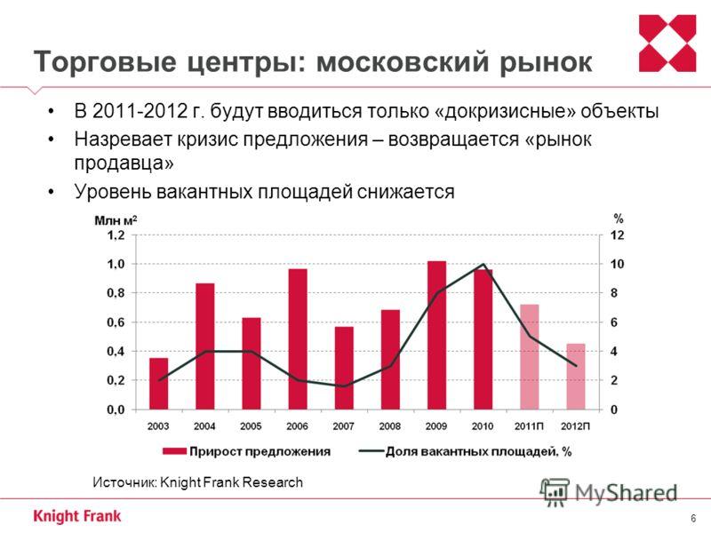 6 Торговые центры: московский рынок В 2011-2012 г. будут вводиться только «докризисные» объекты Назревает кризис предложения – возвращается «рынок продавца» Уровень вакантных площадей снижается Источник: Knight Frank Research