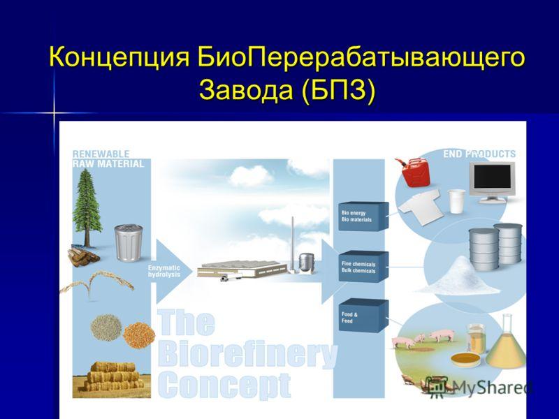 Концепция БиоПерерабатывающего Завода (БПЗ)