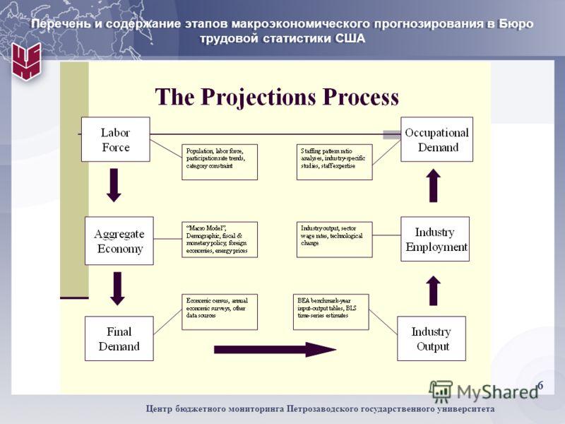 6 Центр бюджетного мониторинга Петрозаводского государственного университета Перечень и содержание этапов макроэкономического прогнозирования в Бюро трудовой статистики США