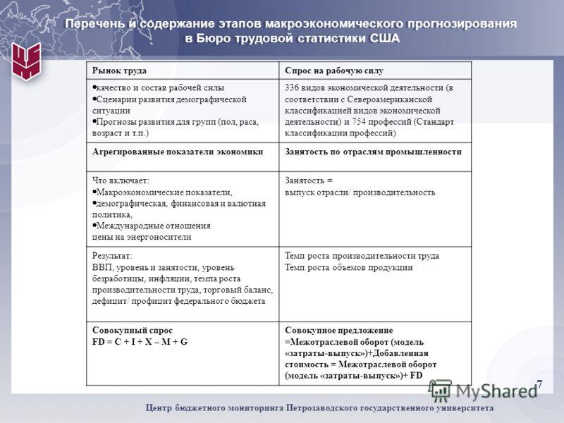 7 Центр бюджетного мониторинга Петрозаводского государственного университета Перечень и содержание этапов макроэкономического прогнозирования в Бюро трудовой статистики США Рынок трудаСпрос на рабочую силу качество и состав рабочей силы Сценарии разв
