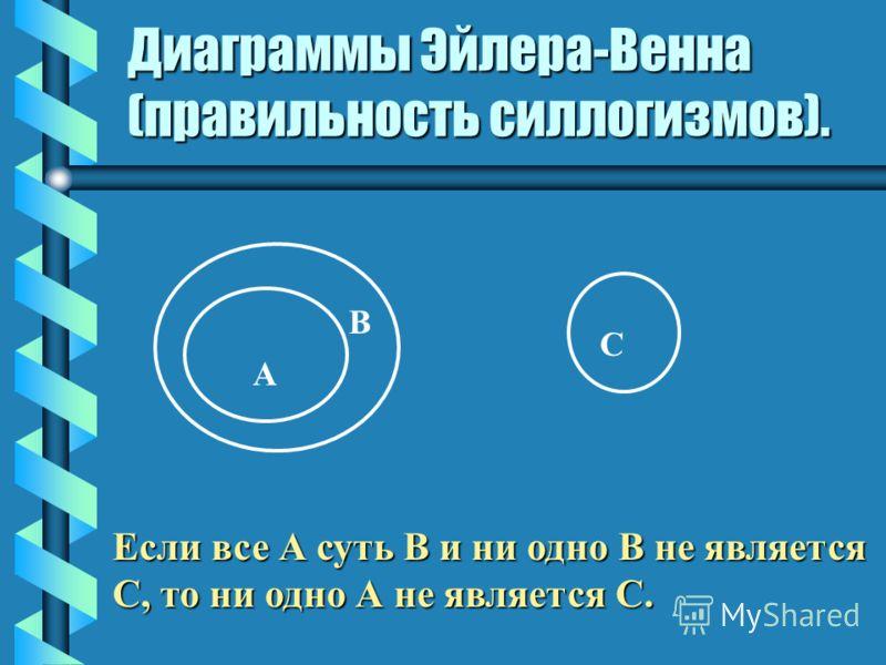 Диаграммы Эйлера-Венна (правильность силлогизмов). А В С Если все А суть В и ни одно В не является С, то ни одно А не является С.