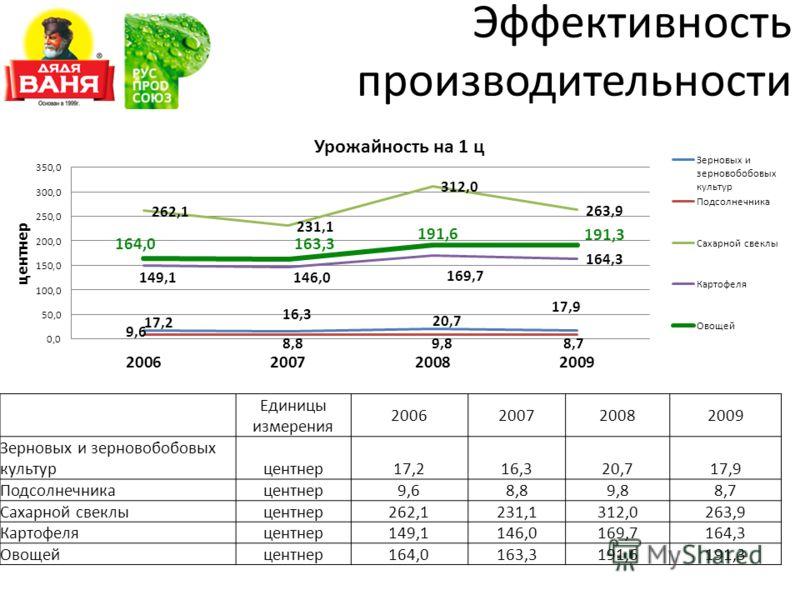 Эффективность производительности Единицы измерения 2006200720082009 Зерновых и зерновобобовых культурцентнер17,216,320,717,9 Подсолнечникацентнер9,68,89,88,7 Сахарной свеклыцентнер262,1231,1312,0263,9 Картофеляцентнер149,1146,0169,7164,3 Овощейцентне