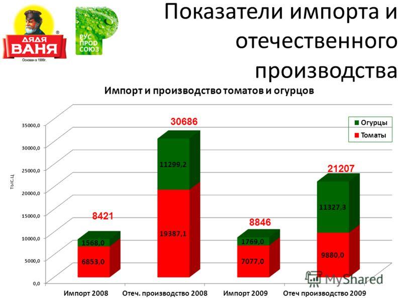 Показатели импорта и отечественного производства 8421 30686 8846 21207
