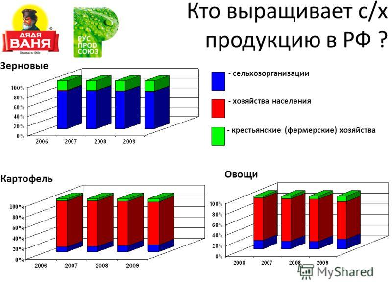 Зерновые Картофель Овощи - сельхозорганизации - хозяйства населения - крестьянские (фермерские) хозяйства Кто выращивает с/х продукцию в РФ ?