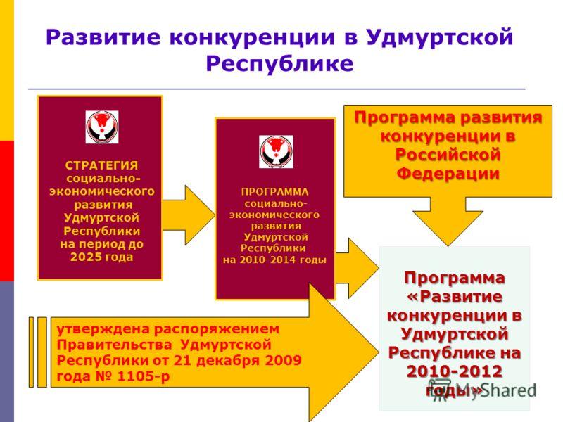 СТРАТЕГИЯ социально- экономического развития Удмуртской Республики на период до 2025 года ПРОГРАММА социально- экономического развития Удмуртской Республики на 2010-2014 годы Программа развития конкуренции в Российской Федерации Программа «Развитие к