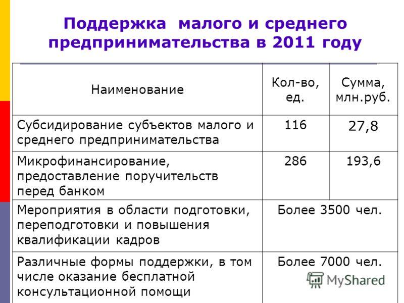 Поддержка малого и среднего предпринимательства в 2011 году Наименование Кол-во, ед. Сумма, млн.руб. Субсидирование субъектов малого и среднего предпринимательства 116 27,8 Микрофинансирование, предоставление поручительств перед банком 286193,6 Мероп