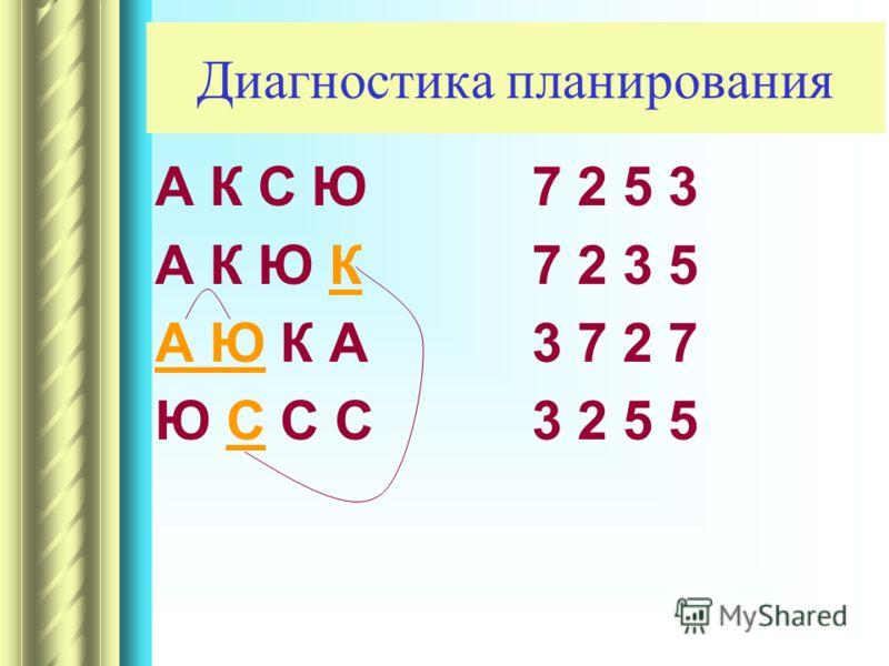 Диагностика планирования А К С Ю А К Ю К А Ю К А Ю С С С 7 2 5 3 7 2 3 5 3 7 2 7 3 2 5 5