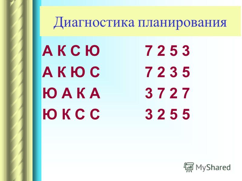 Диагностика планирования А К С Ю А К Ю С Ю А К А Ю К С С 7 2 5 3 7 2 3 5 3 7 2 7 3 2 5 5