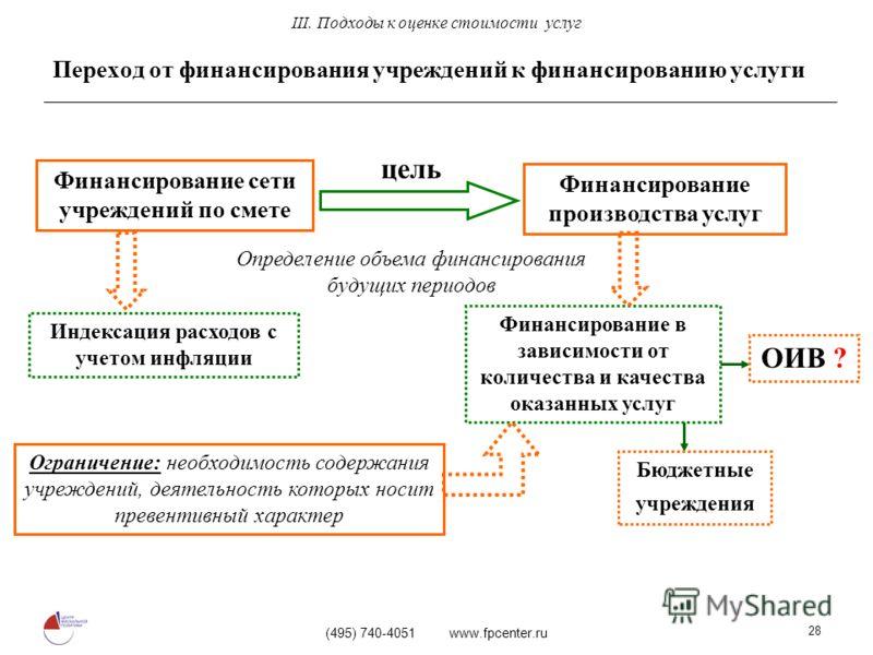 (495) 740-4051 www.fpcenter.ru 28 Переход от финансирования учреждений к финансированию услуги III. Подходы к оценке стоимости услуг Финансирование сети учреждений по смете Финансирование производства услуг цель Индексация расходов с учетом инфляции