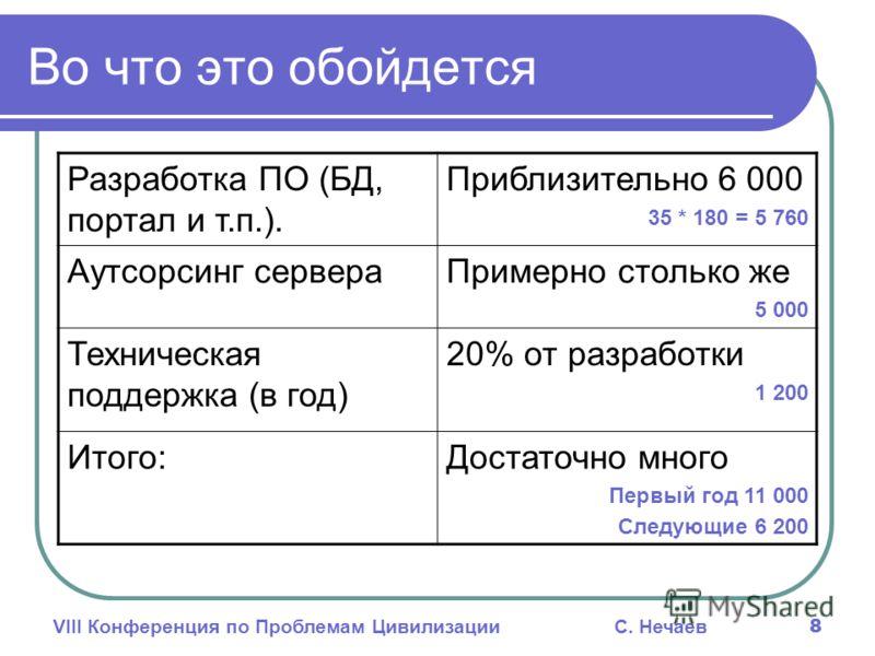 VIII Конференция по Проблемам ЦивилизацииС. Нечаев 8 Во что это обойдется Разработка ПО (БД, портал и т.п.). Приблизительно 6 000 35 * 180 = 5 760 Аутсорсинг сервераПримерно столько же 5 000 Техническая поддержка (в год) 20% от разработки 1 200 Итого