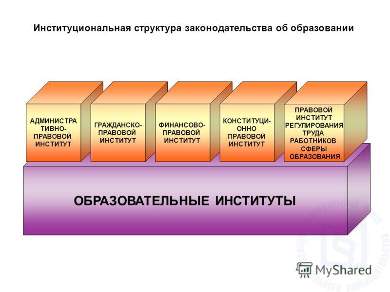 Институциональная структура законодательства об образовании ОБРАЗОВАТЕЛЬНЫЕ ИНСТИТУТЫ АДМИНИСТРА ТИВНО- ПРАВОВОЙ ИНСТИТУТ ГРАЖДАНСКО- ПРАВОВОЙ ИНСТИТУТ ФИНАНСОВО- ПРАВОВОЙ ИНСТИТУТ КОНСТИТУЦИ- ОННО ПРАВОВОЙ ИНСТИТУТ ПРАВОВОЙ ИНСТИТУТ РЕГУЛИРОВАНИЯ ТР