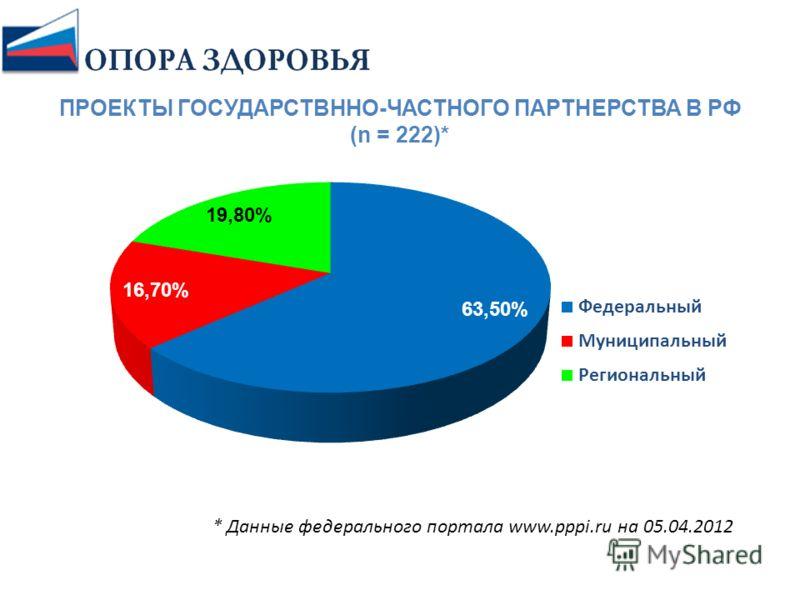 ПРОЕКТЫ ГОСУДАРСТВННО-ЧАСТНОГО ПАРТНЕРСТВА В РФ (n = 222)* * Данные федерального портала www.pppi.ru на 05.04.2012